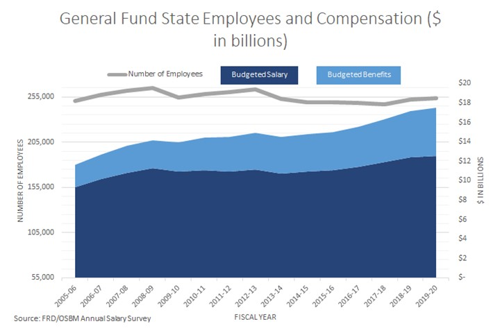 General Fund Employees Compensation