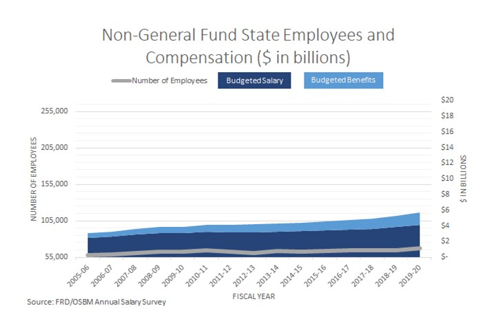 Non-General Fund Employees Compensation