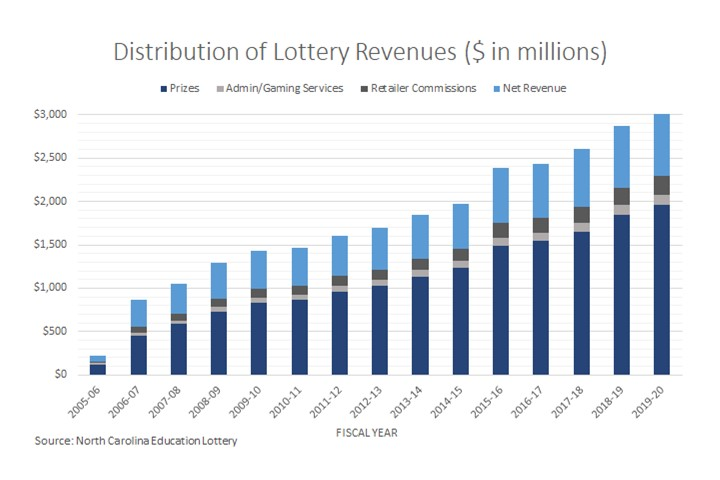 Distribution of Lottery Revenues
