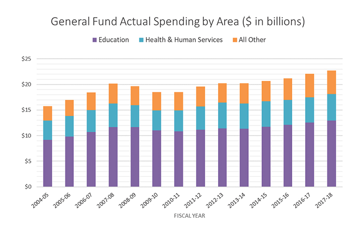 General Fund Actual Spending by Area